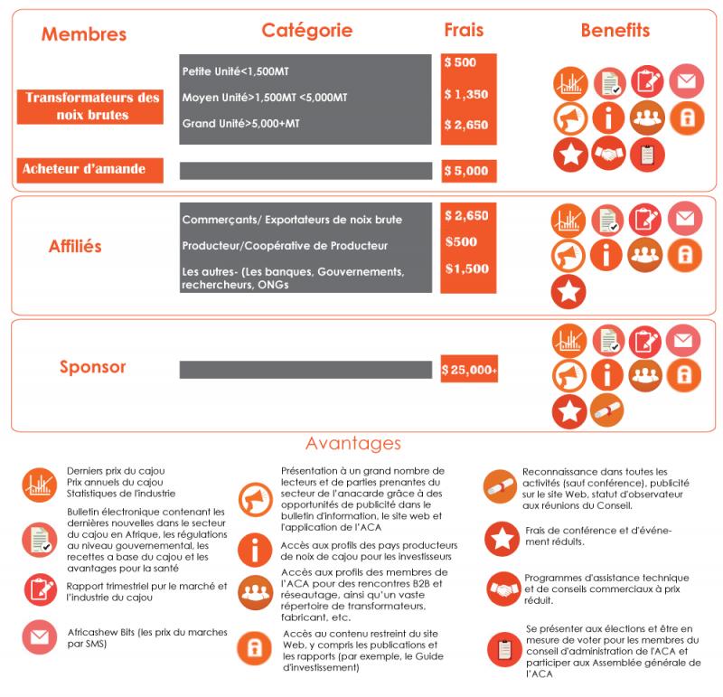 ACA catégories de membres